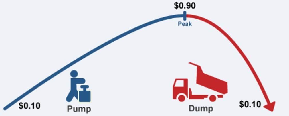 pump and dump как защититься