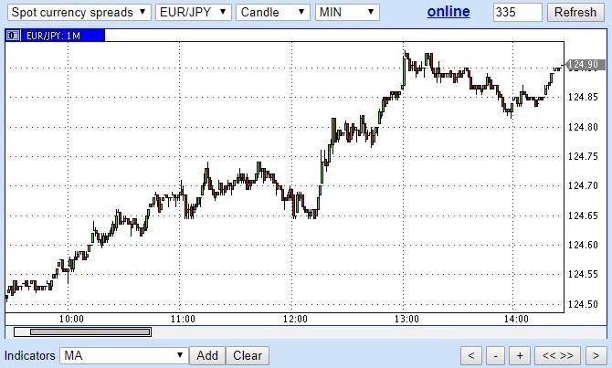 Прогноз EUR/JPY обновляется на постоянной основе, спекулянты должны отслеживать дату и период крайнего обновления.