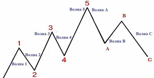 Первое, что нужно понять: волновая теория Эллиотта состоит из 8 сегментов.
