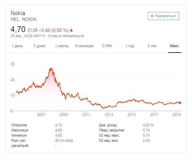 Никто не ожидал, но акции Nokia внезапно снизились. Что произошло?