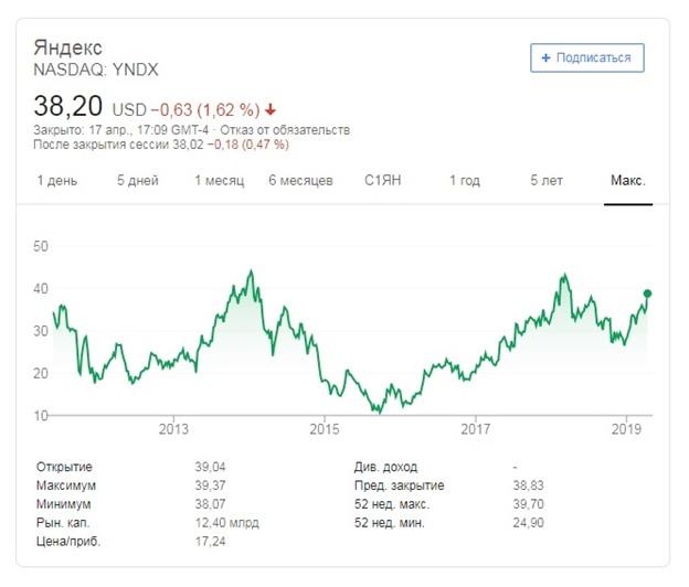 спрос может уменьшиться, и это приведет к тому, что акции Яндекса в динамике продемонстрируют нисходящий тренд.