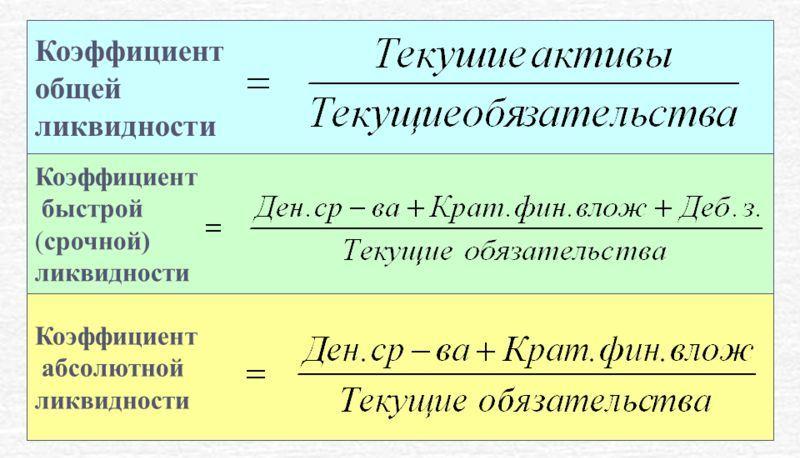 отчетность компаний коэффициент ликвидности