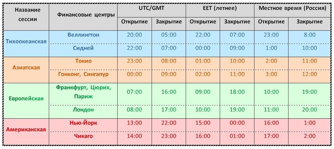 торговая сессия расписание