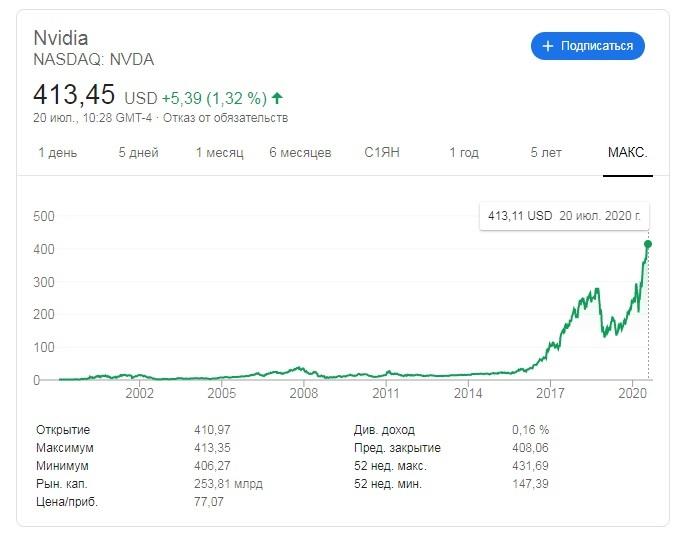 график nvidia