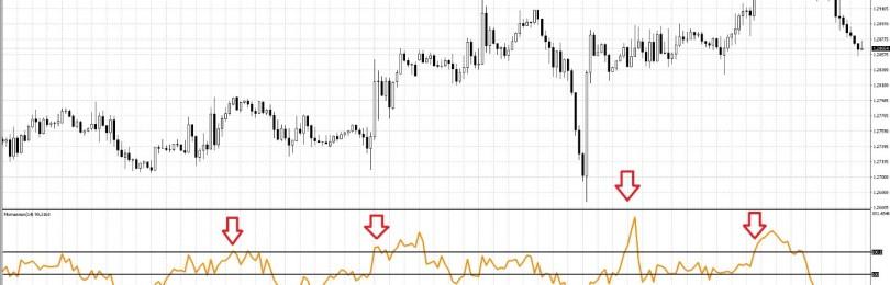 Индикатор Momentum для определения скорости рынка
