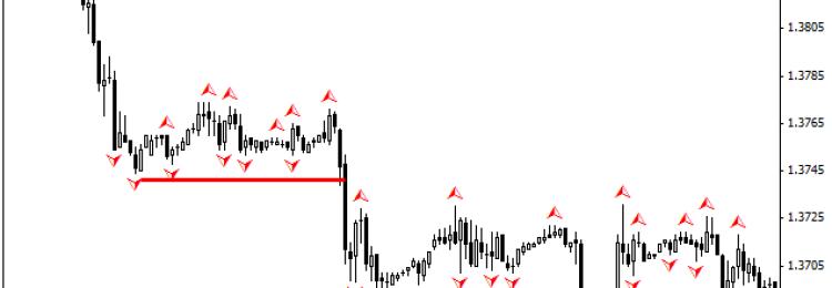 Фрактальный анализ рынка: практическое применение