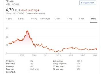 Акции Nokia: возможна игра на понижение