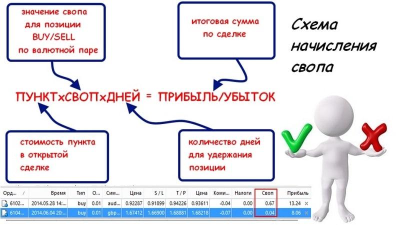 своп - схема начисления