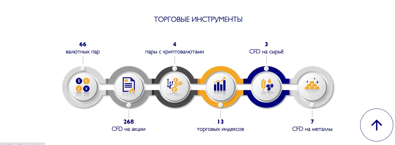 торговые инструменты gerchik & co