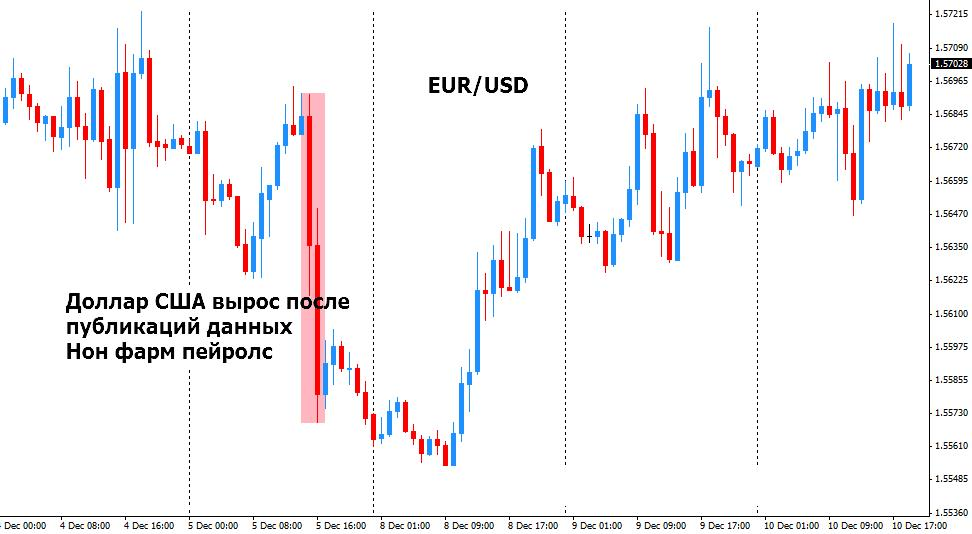 евродоллар после nonfarm payroll
